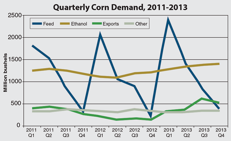 Quarterly Corn Demand, 2011-2013