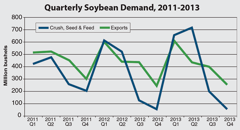 Quarterly SoybeanDemand, 2011-2013