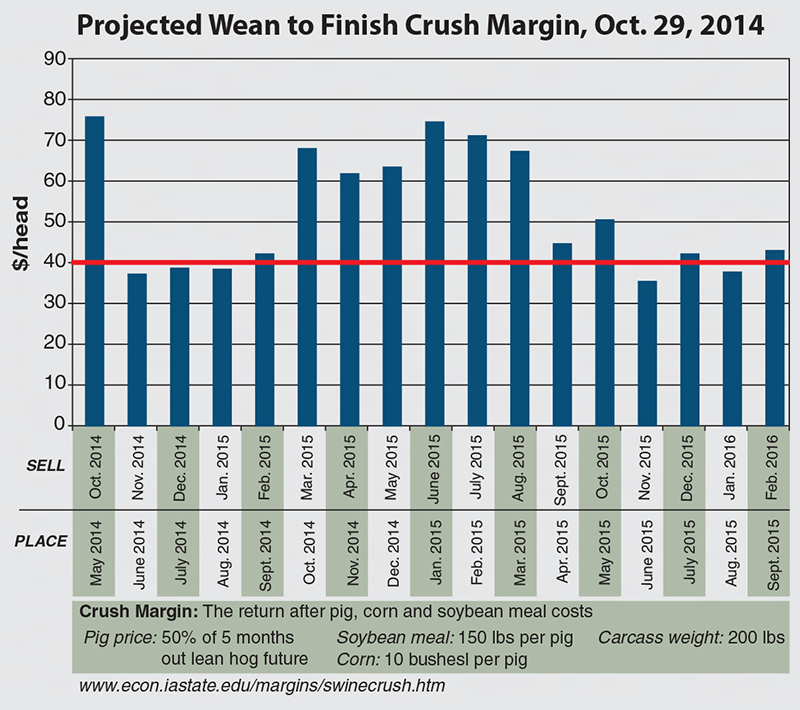 Projected Wean to Finish Crush Margin, Oct. 29, 2014
