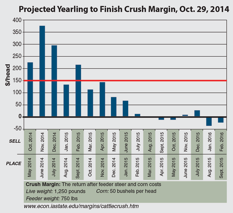 Projected Yearling to Finish Crush Margin, Oct. 29, 2014