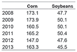 Table 1. Actual Farm Yields per Planted Acre (bushels per acre)