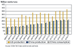 Figure 2. Corn production and consumption in China and the US 2000–2016