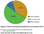 Figure 2. Share of potatoes available for consumption 2012
