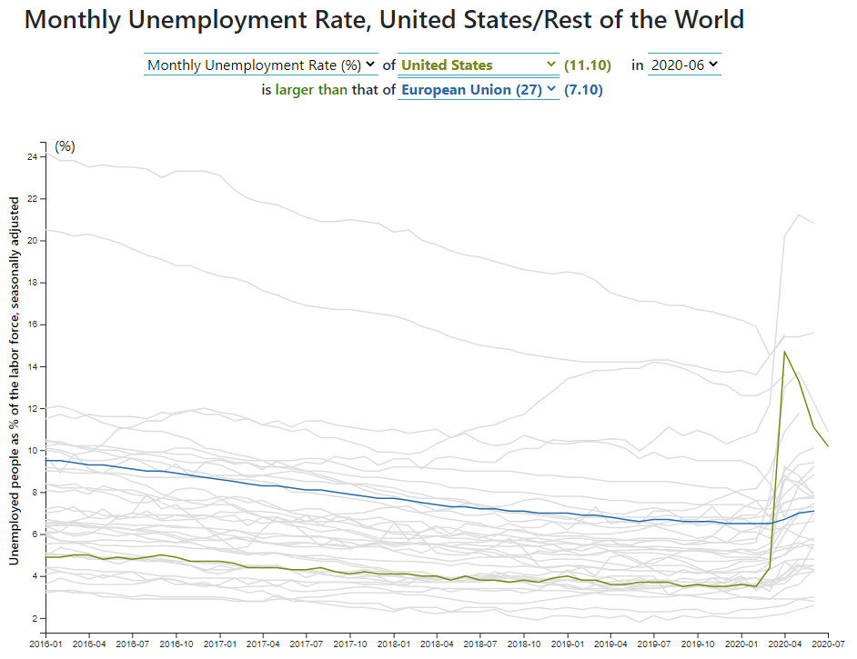 Monthly Unemployment Rate, United States/Rest of the World