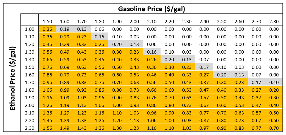 CARD | Policy Briefs: E15 and E85 Demand Under RIN Price