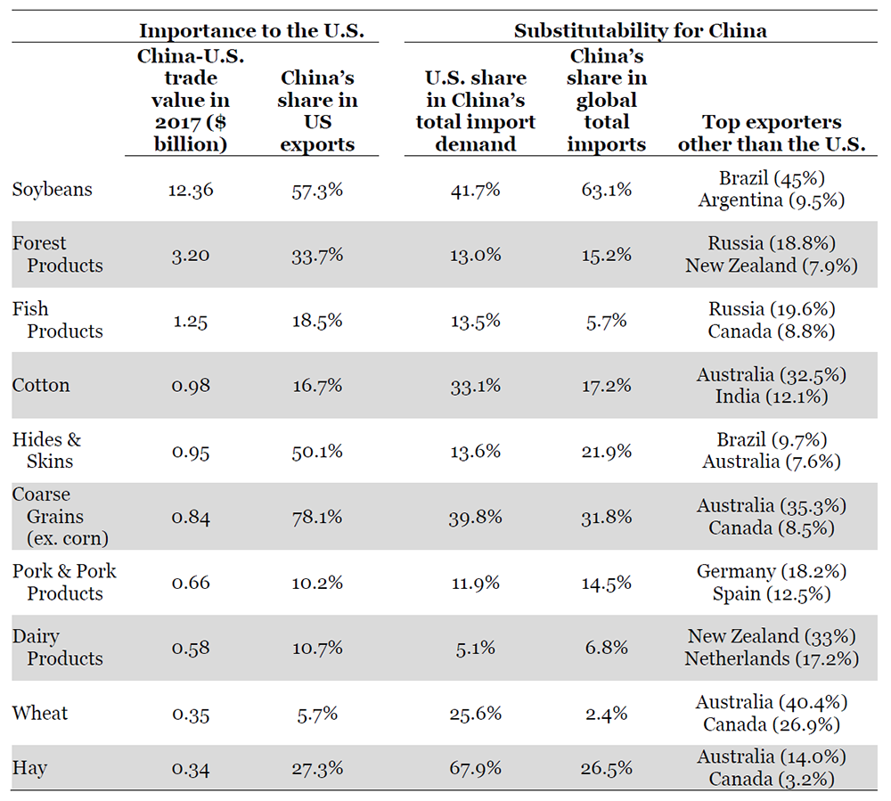 CARD | Policy Briefs: What Can We Learn about U S -China