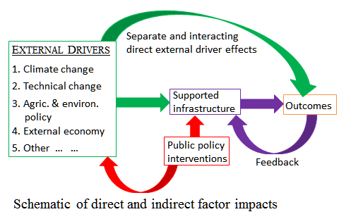 political factors and agricultural change Considering the effective factors on land use changes in the villages around metropolises (case study:  socio economic and cultural-political factors in the change.